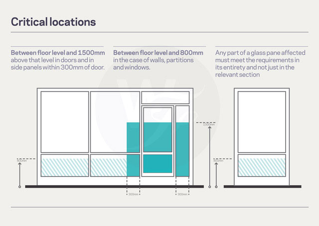 Critical Locations for Safety Window Film